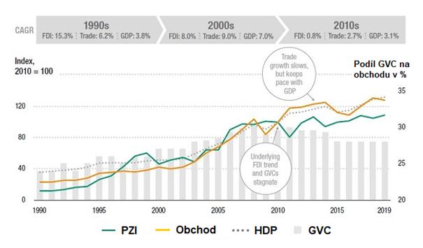 PZI, obchod, HDP a trendy globálních hodnotových řetězců za období 1990 až 2019